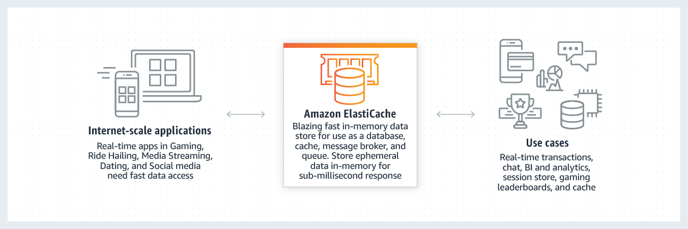 Amazon Elasticache In Memory Data Store And Cache