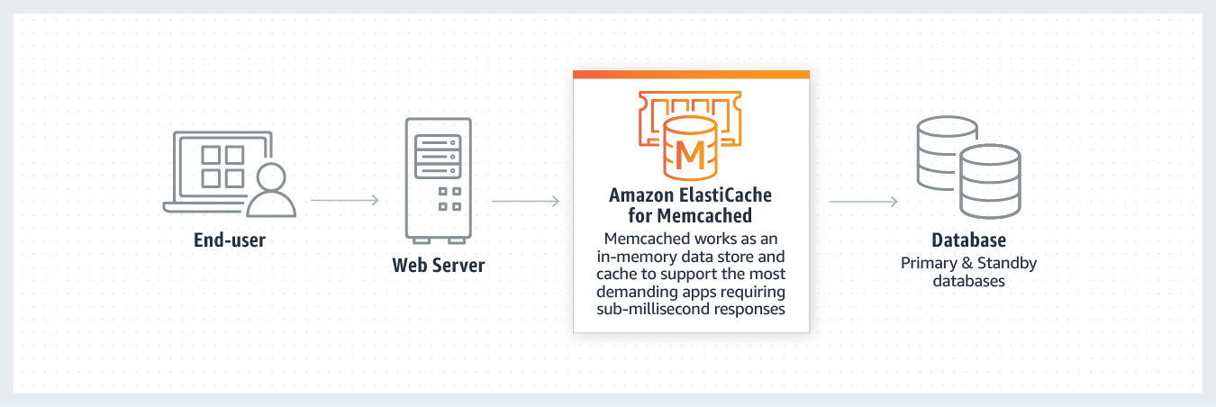Caching with ElastiCache for Memcached