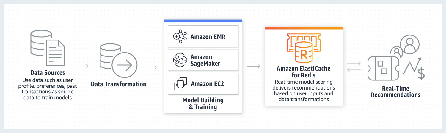 Recomendaciones de Machine Learning con Amazon ElastiCache for Redis