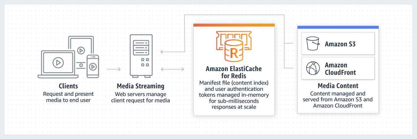 Streaming di contenuti multimediali con Redis