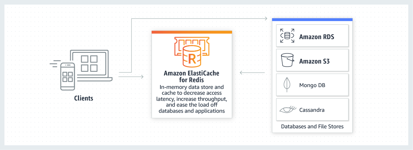 Caching con Amazon ElastiCache for Redis