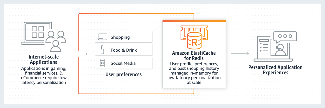 product-page-diagram_ElastiCache_redis_session-store