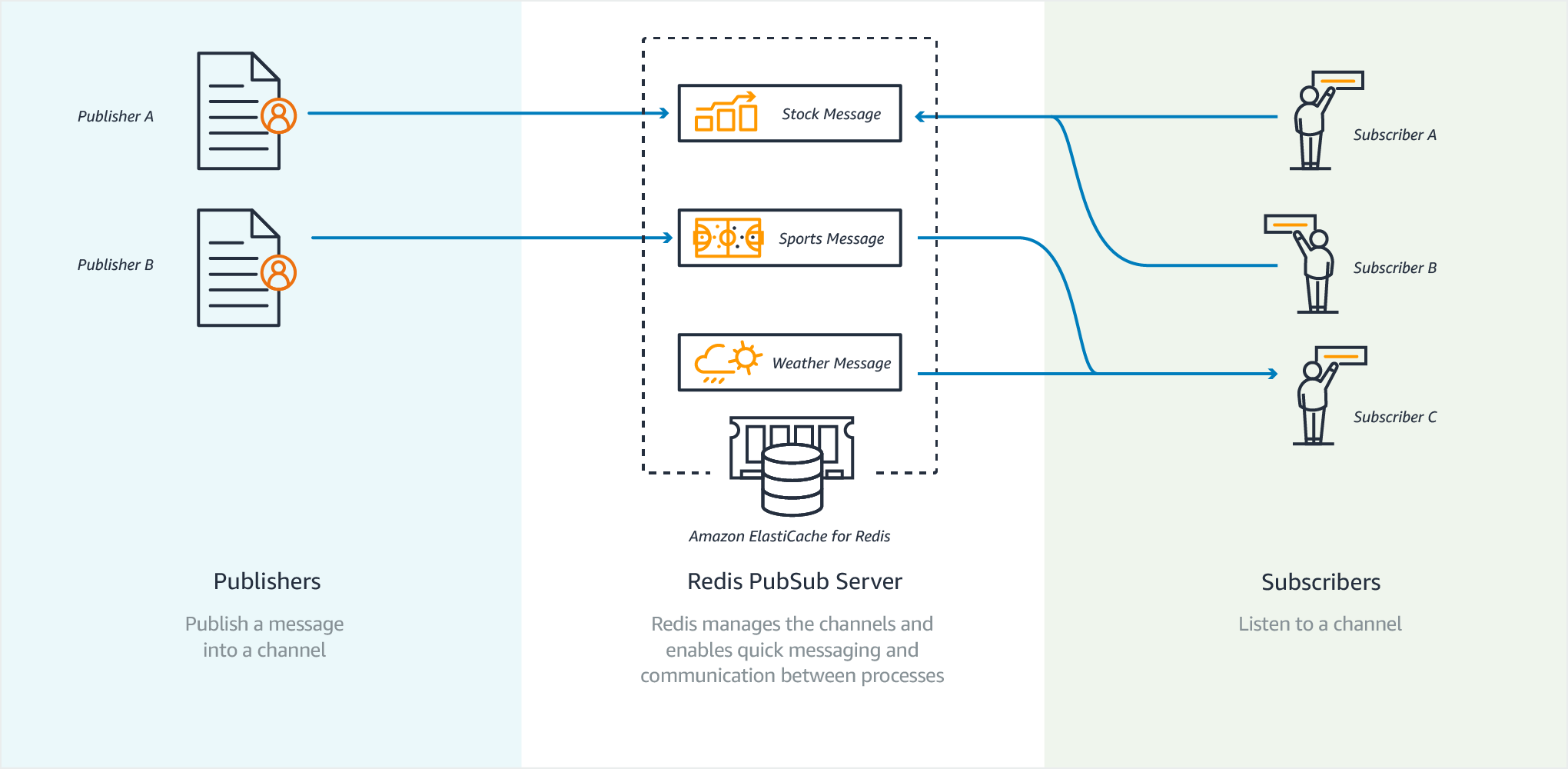 Chat and Messaging with Redis