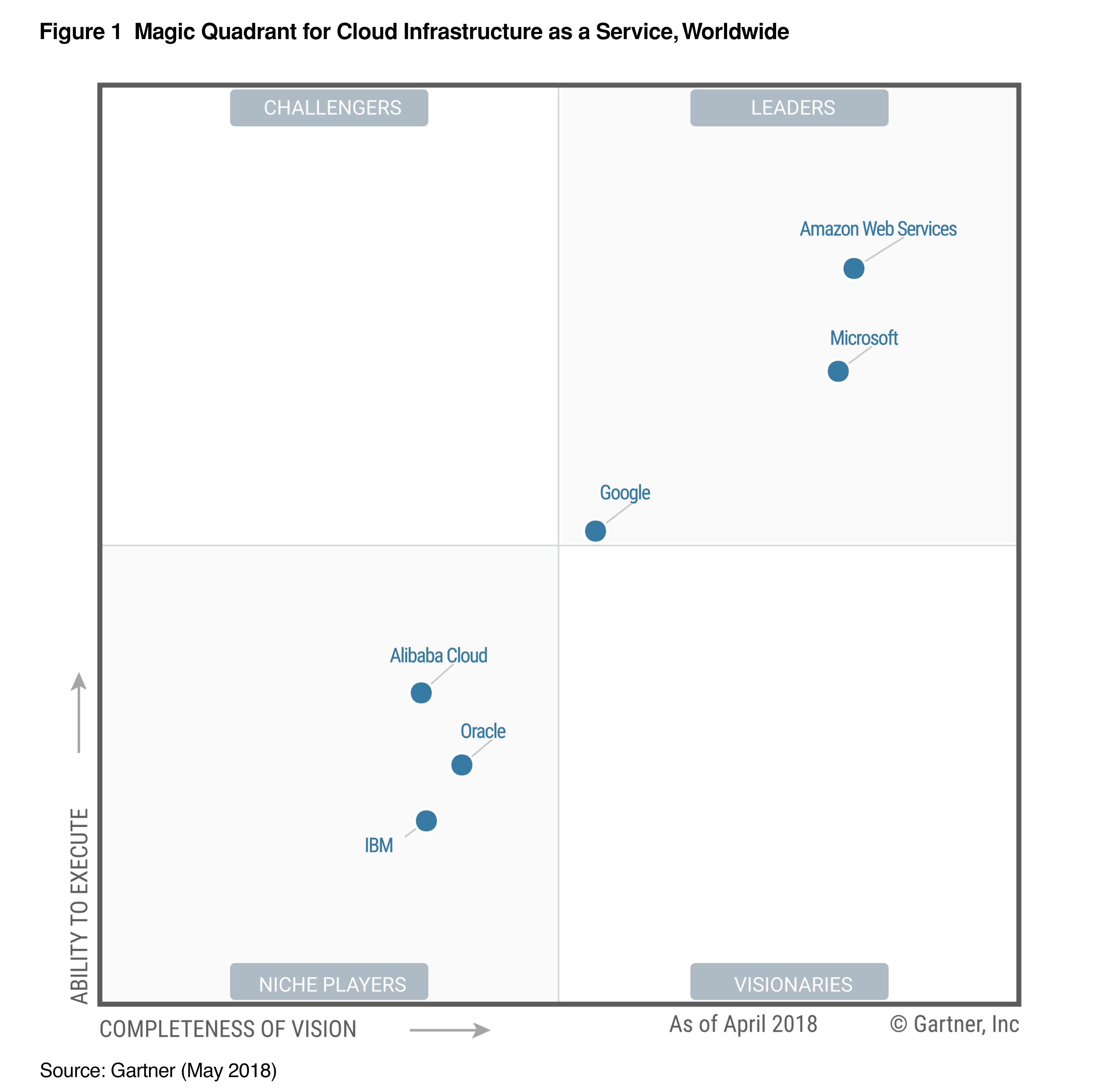 AWS | Enterprise Cloud Storage & Data Management