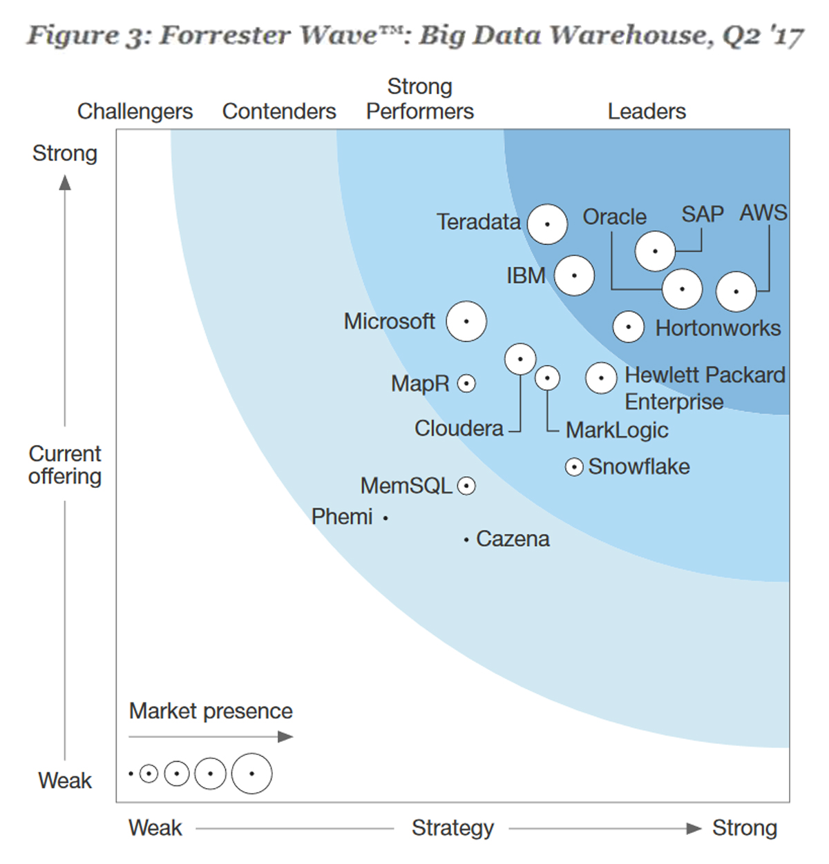Отчет «Forrester Wave™: Enterprise Data Warehouse», 2 кв. 2017 г.