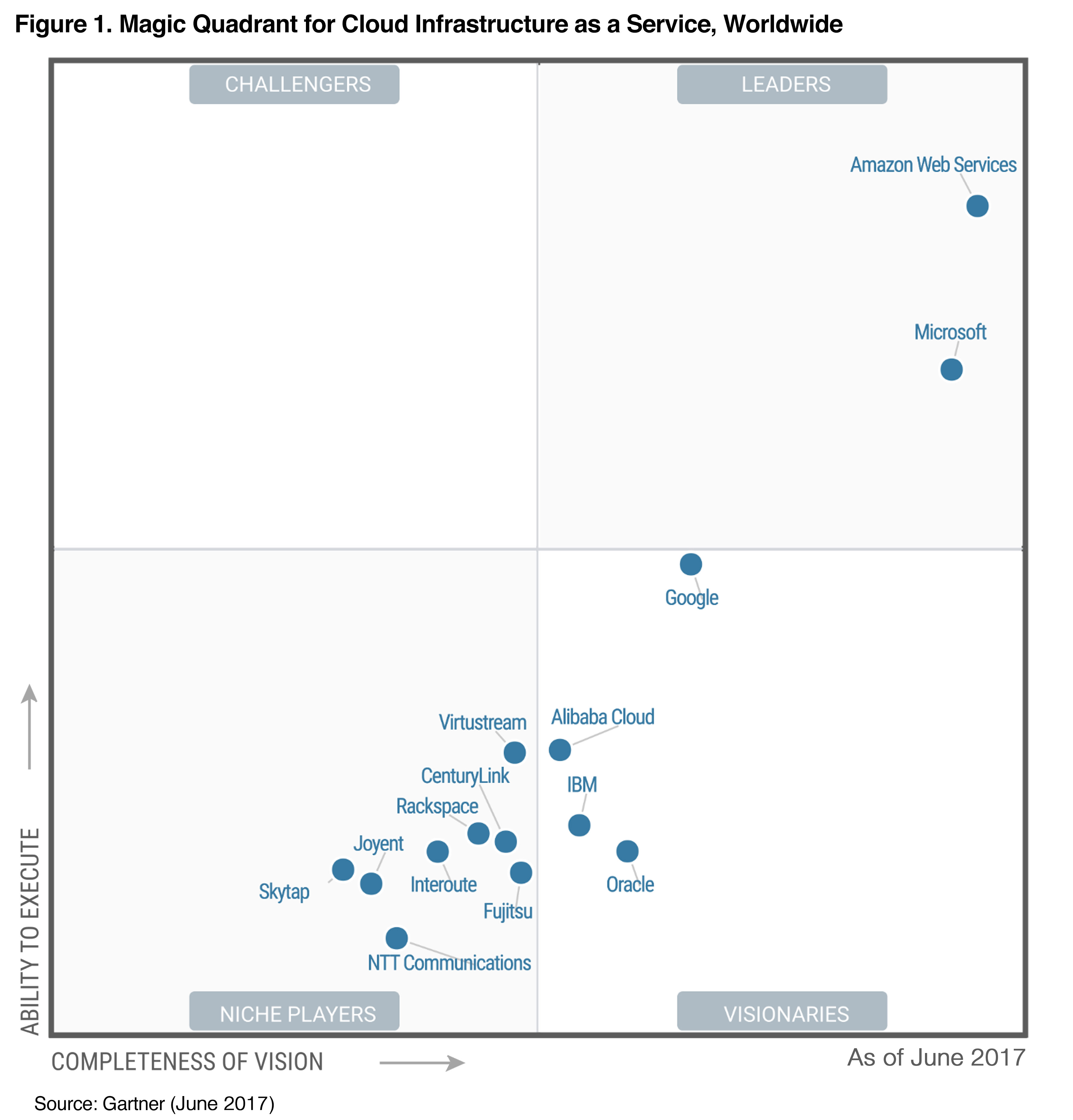 Gartner: Magic Quadrant for Cloud Infrastructure as a Service