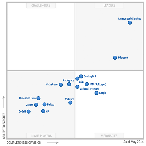 Gartner_Magic-Quadrant_Big