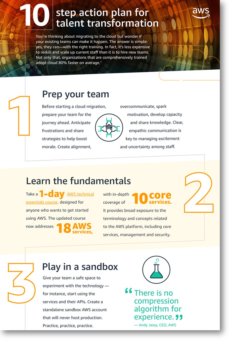 infographic-10-step-action-plan-for-talent-transformation-thumb-shadow-800x1200