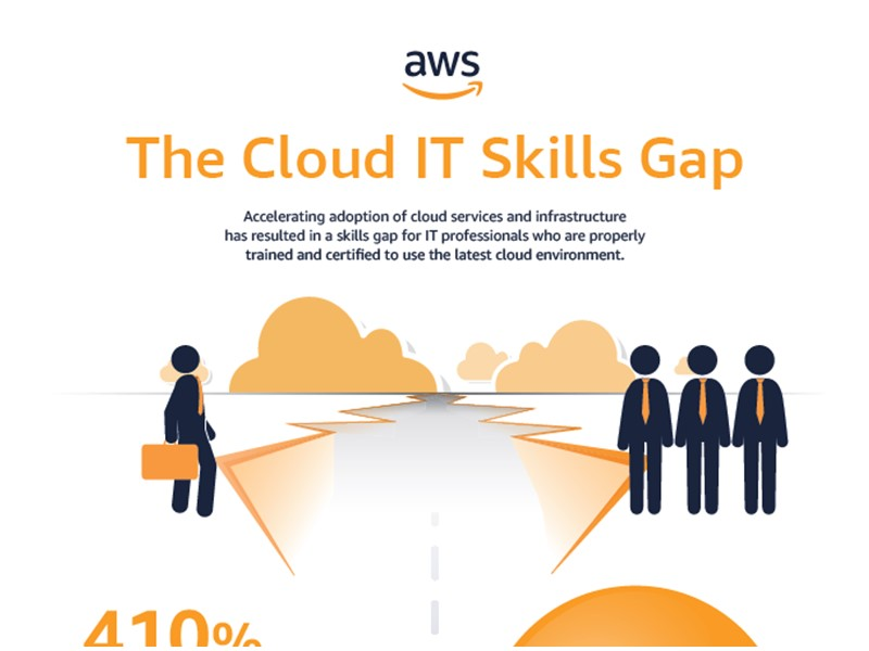 AWS Executive Insights Infographic: The Cloud IT Skills Gap