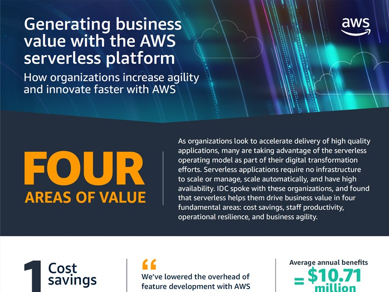 AWS Executive Insights Infographic: Generating Business Value with AWS Serverless