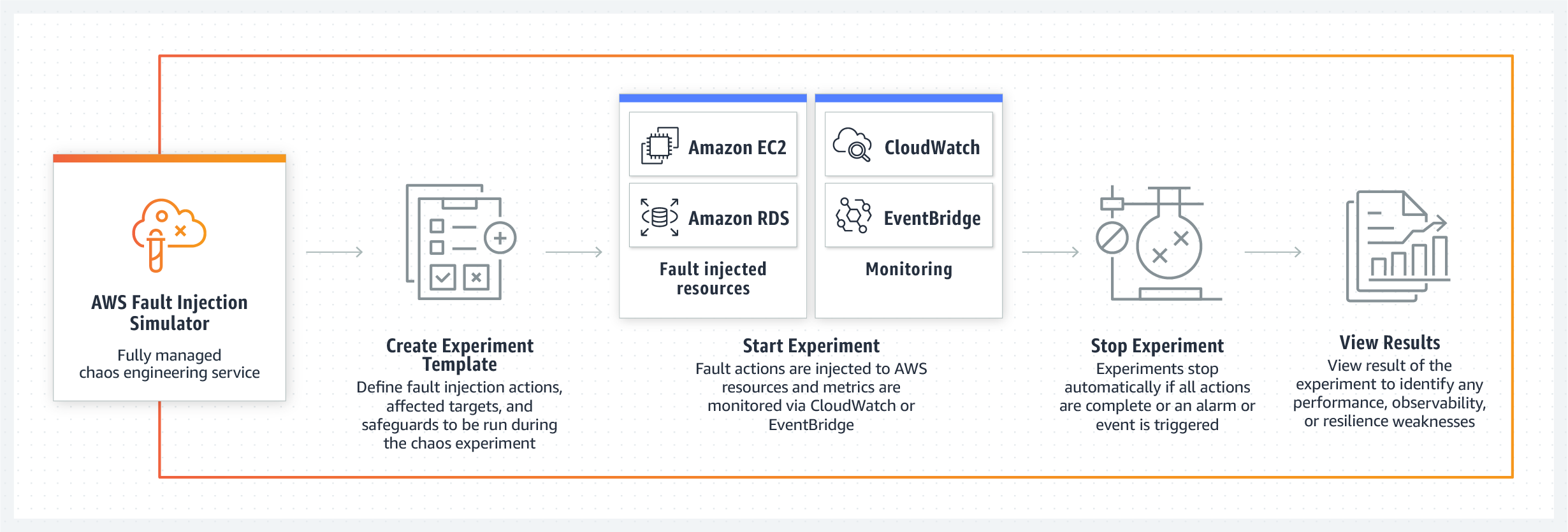 How it works - AWS Fault Injection Simulator
