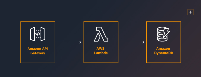 J200877_AWS_MAD_Refresh_Webpage_Microservices_Diagram_Thumbnail