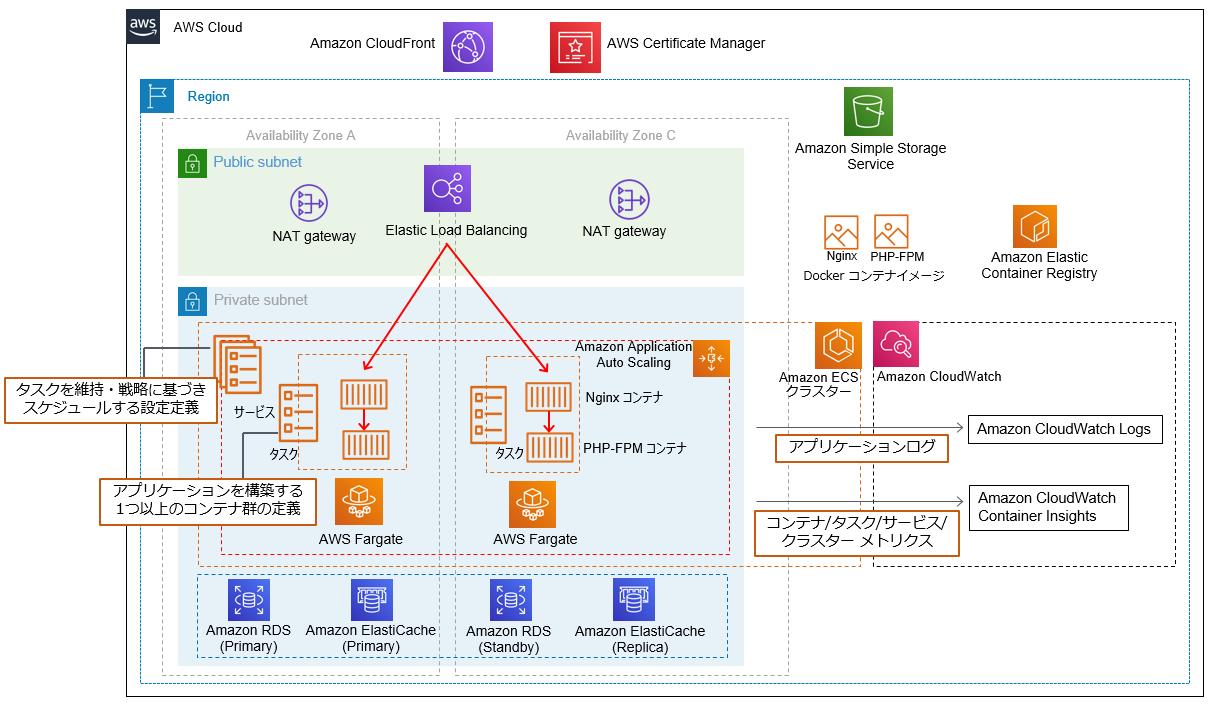 https://d1.awsstatic.com/icons/jp/cdp/renewal/diagram_ec-container_v2.85a0ad9ebf4bd95e18df84db4b274ba3b36f8586.png