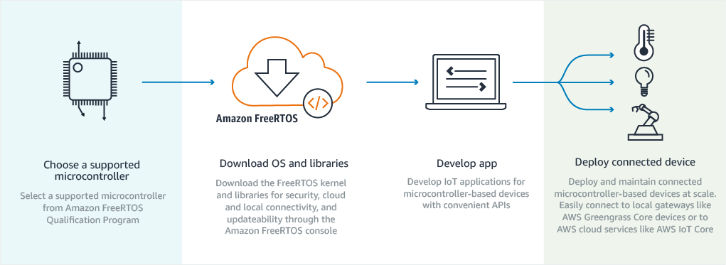 Amazon FreeRTOS Getting Started