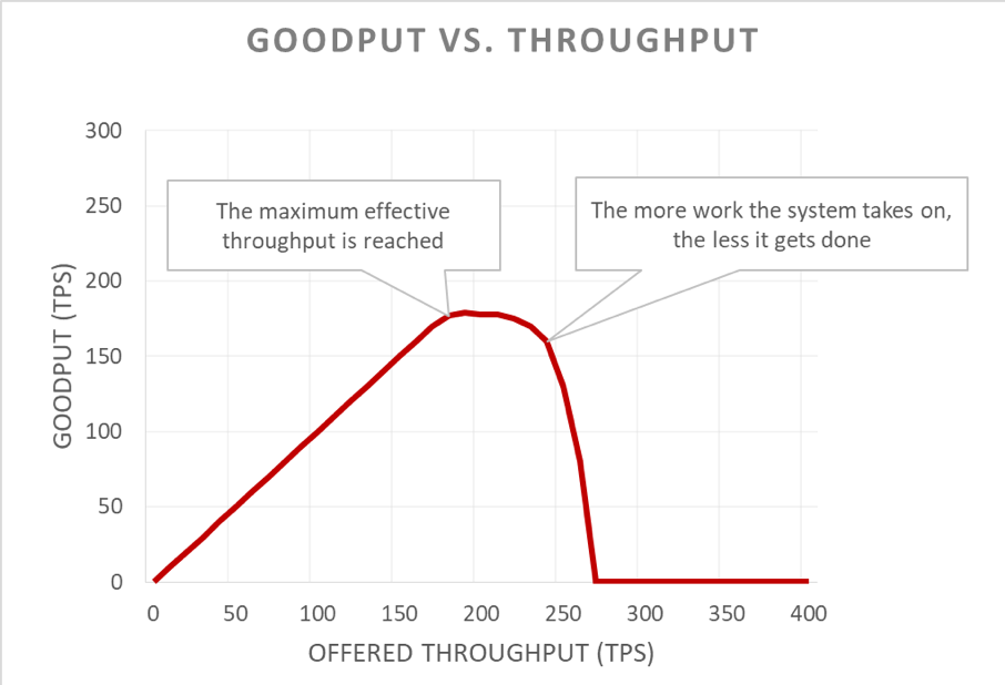 Goodput-vs-throughput