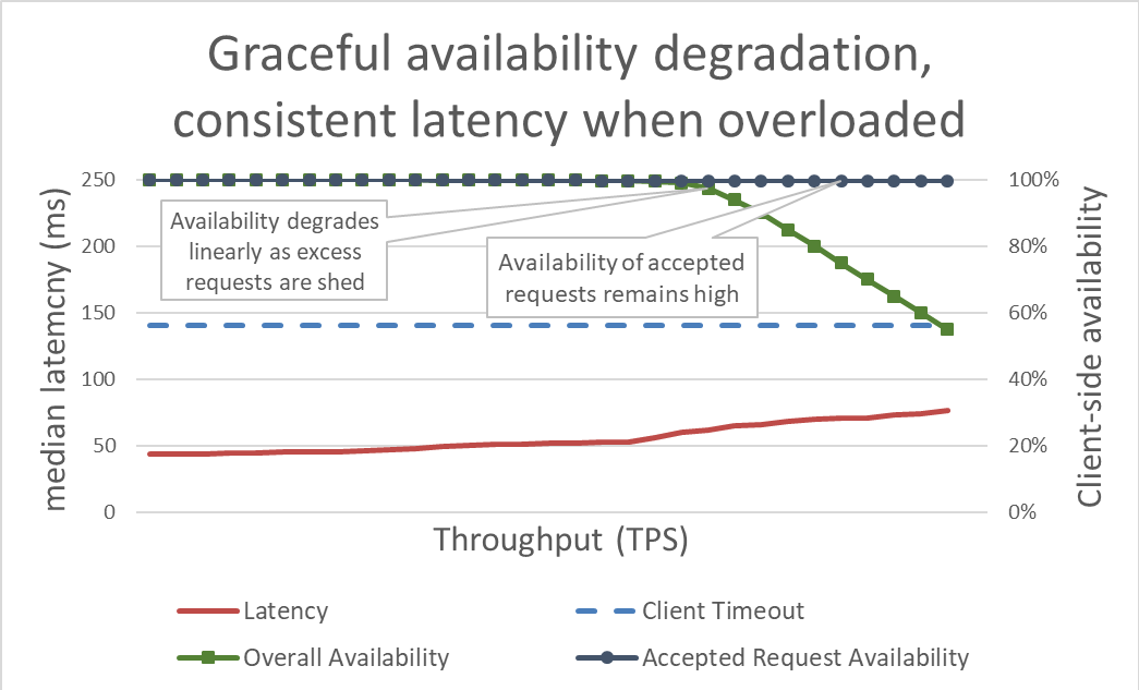 Graceful-availability-degradation