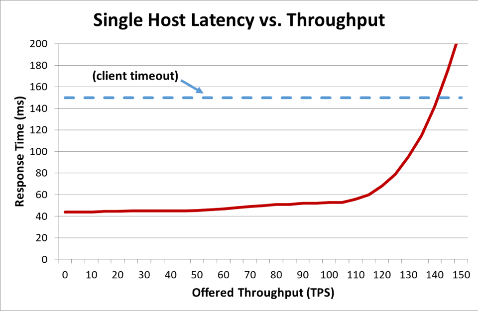 Single-Host-Latency