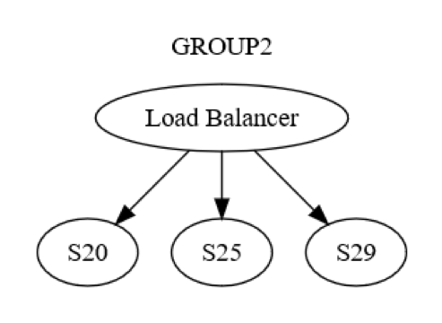 group-2-load-balancer