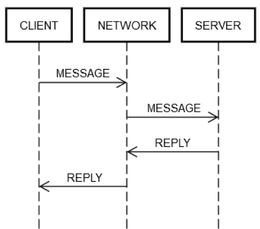 reply-messaging-across-network