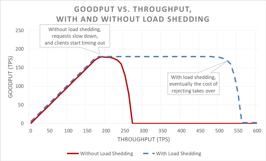 with-and-without-load-shedding