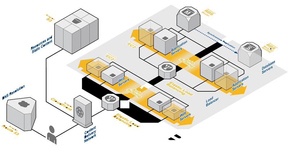 Web server diagram (AWS)