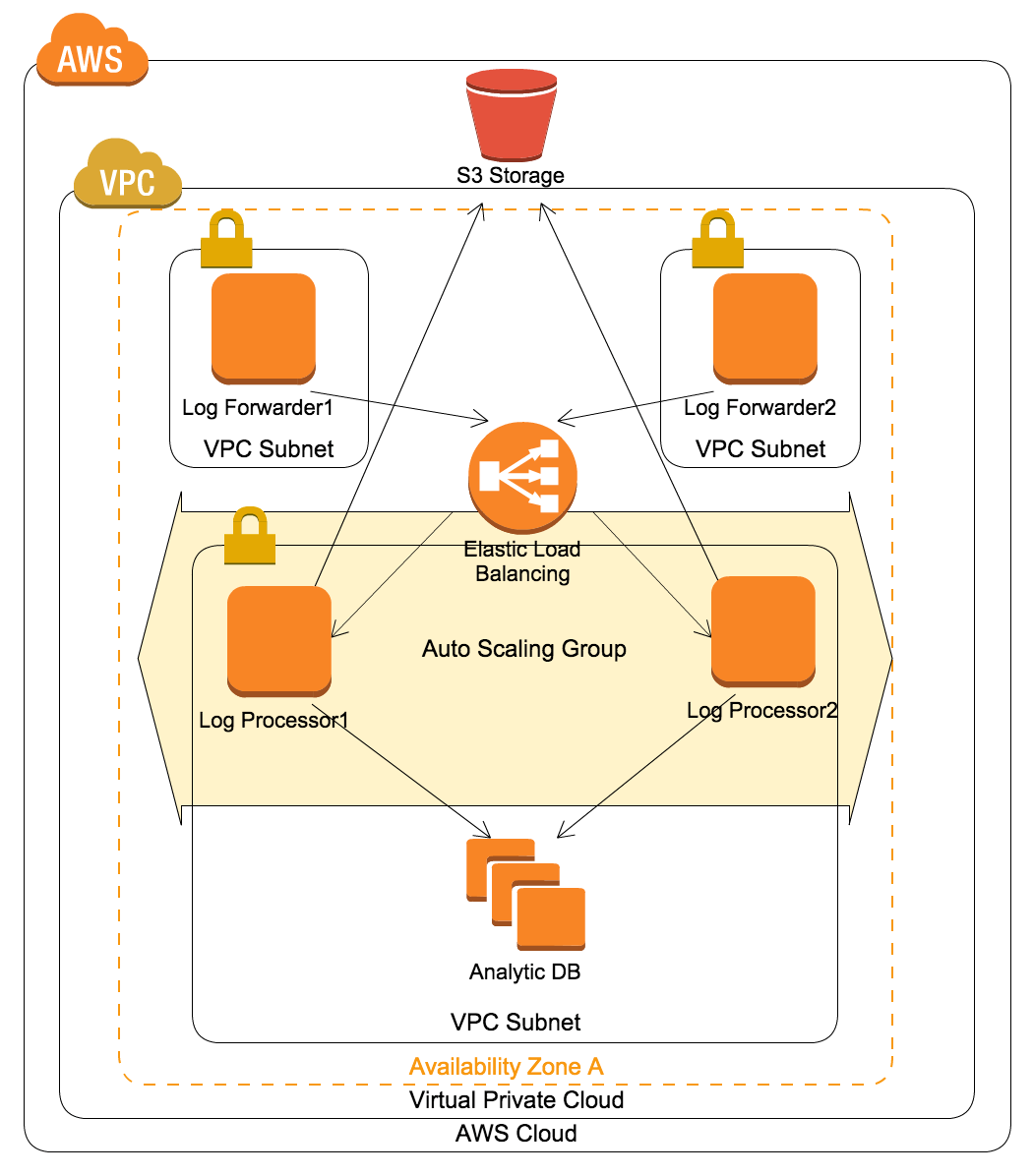 Figure 1. QNAP Analytics Platform Architecture on AWS.