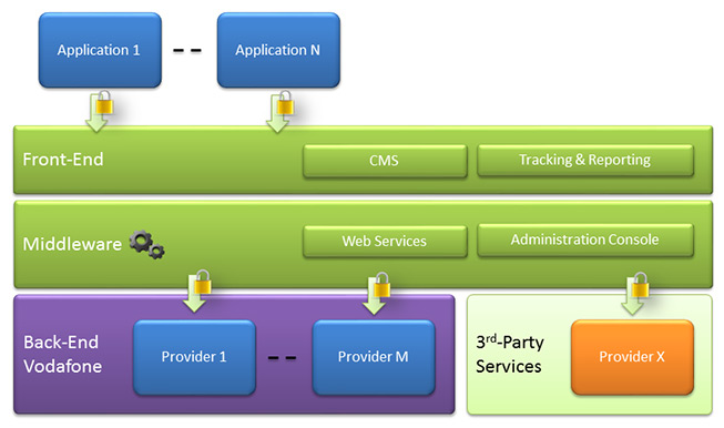 Vodafone Architecture Diagram 1