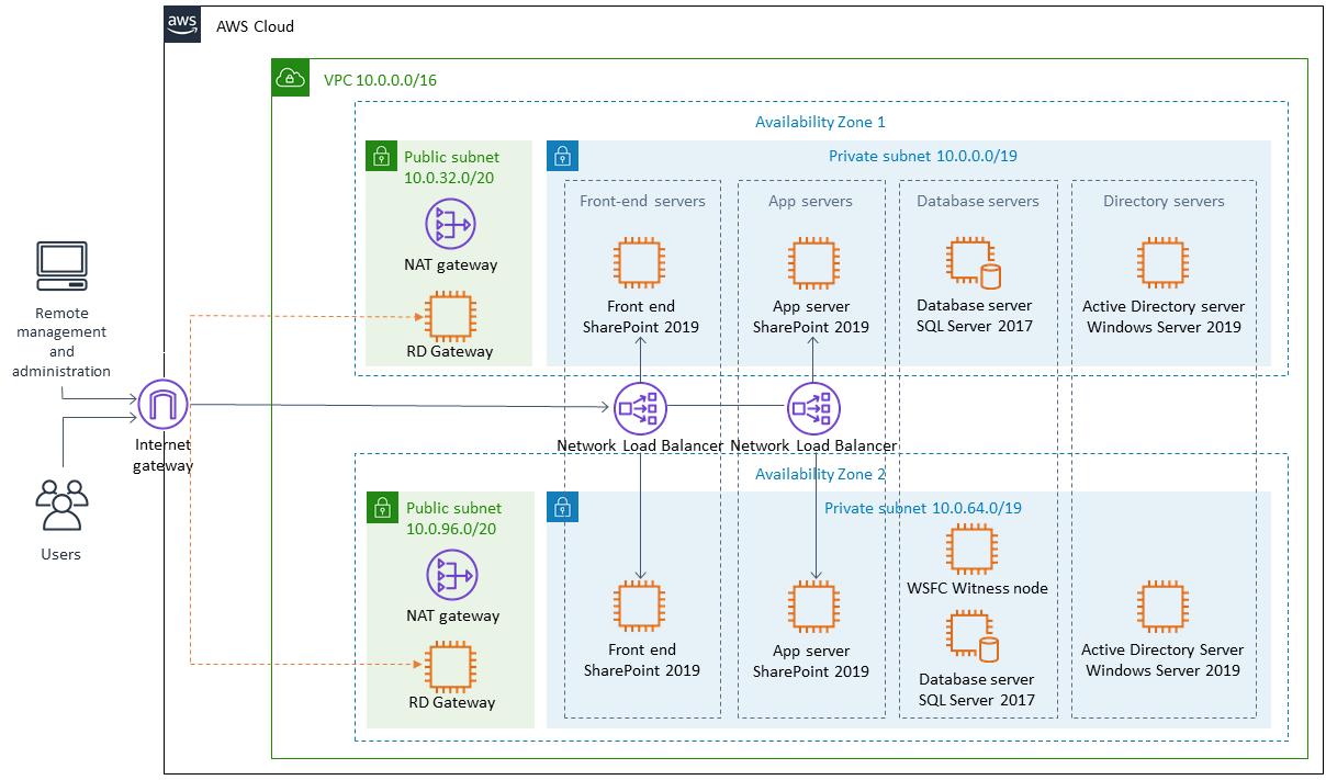 Sharepoint Server 2013 Enterprise Buy Online