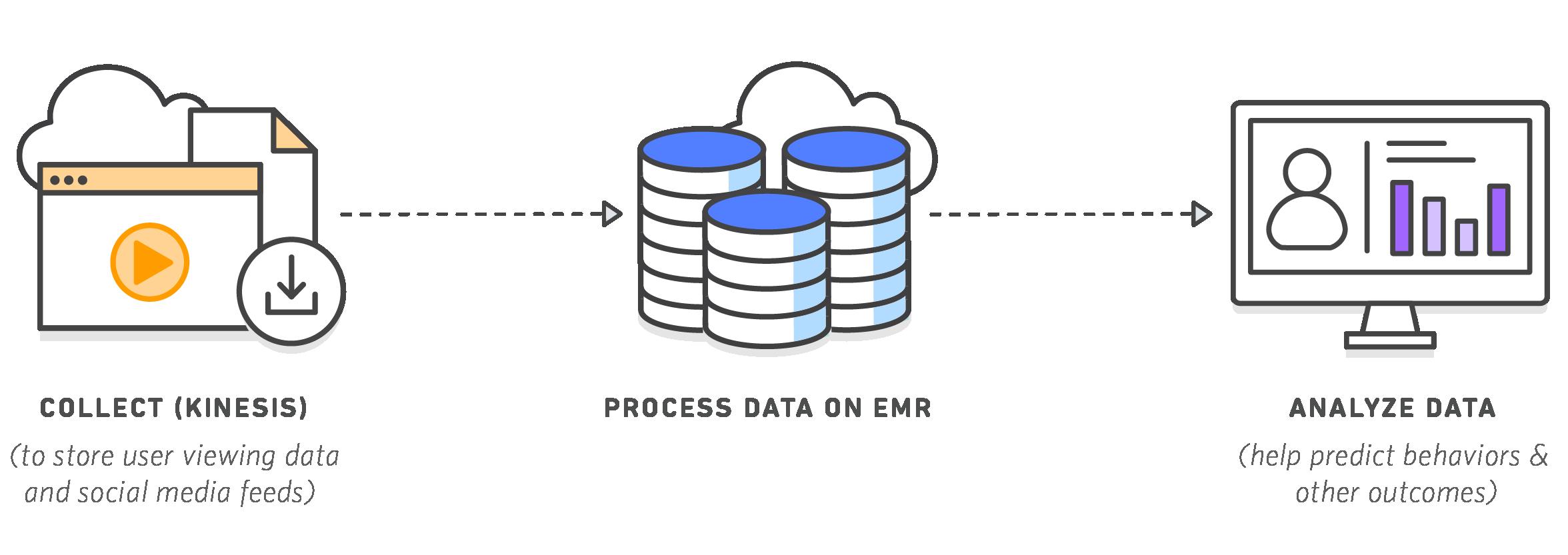 Big data y análisis