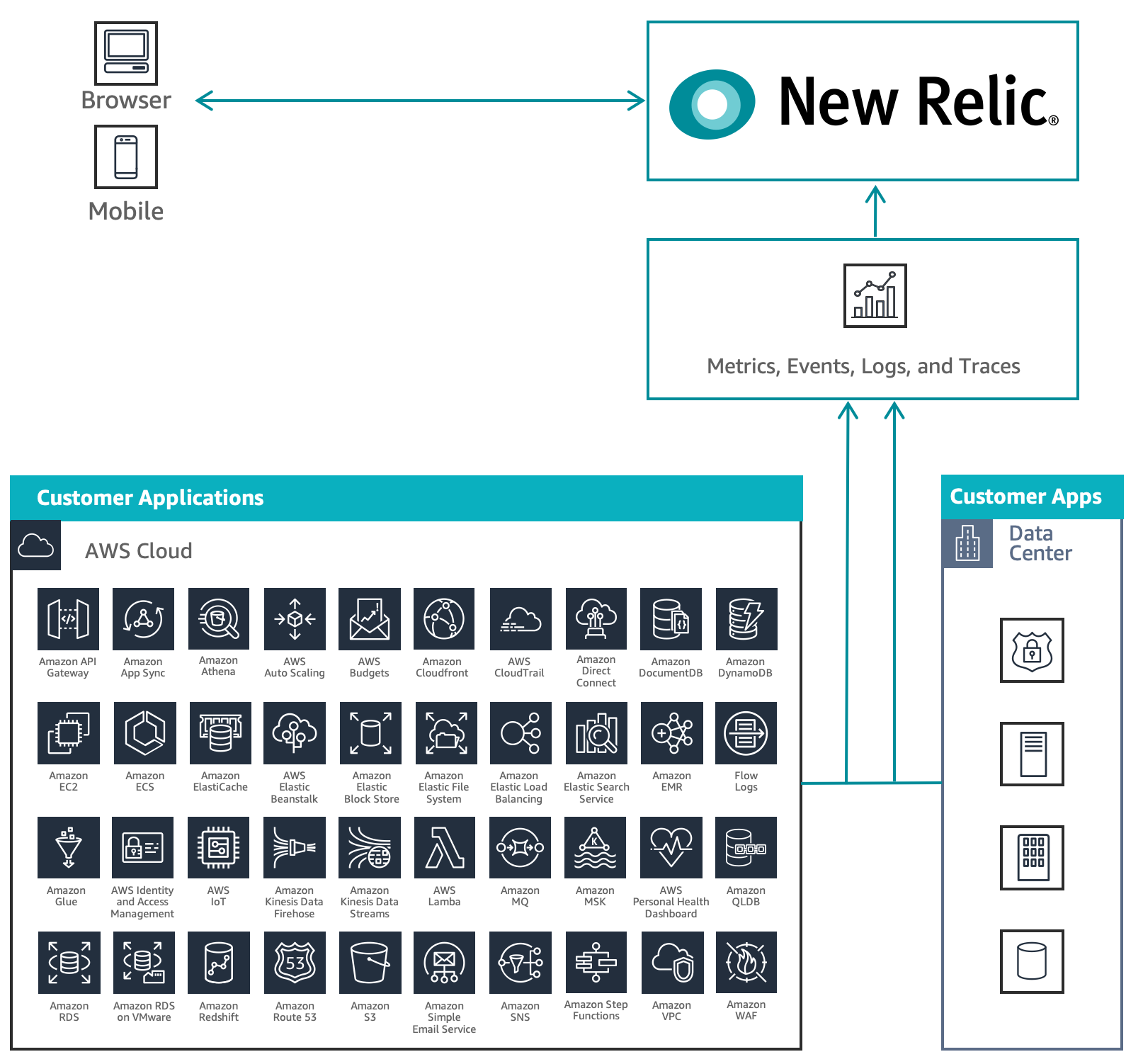 New Relic Solution Diagram Workflow