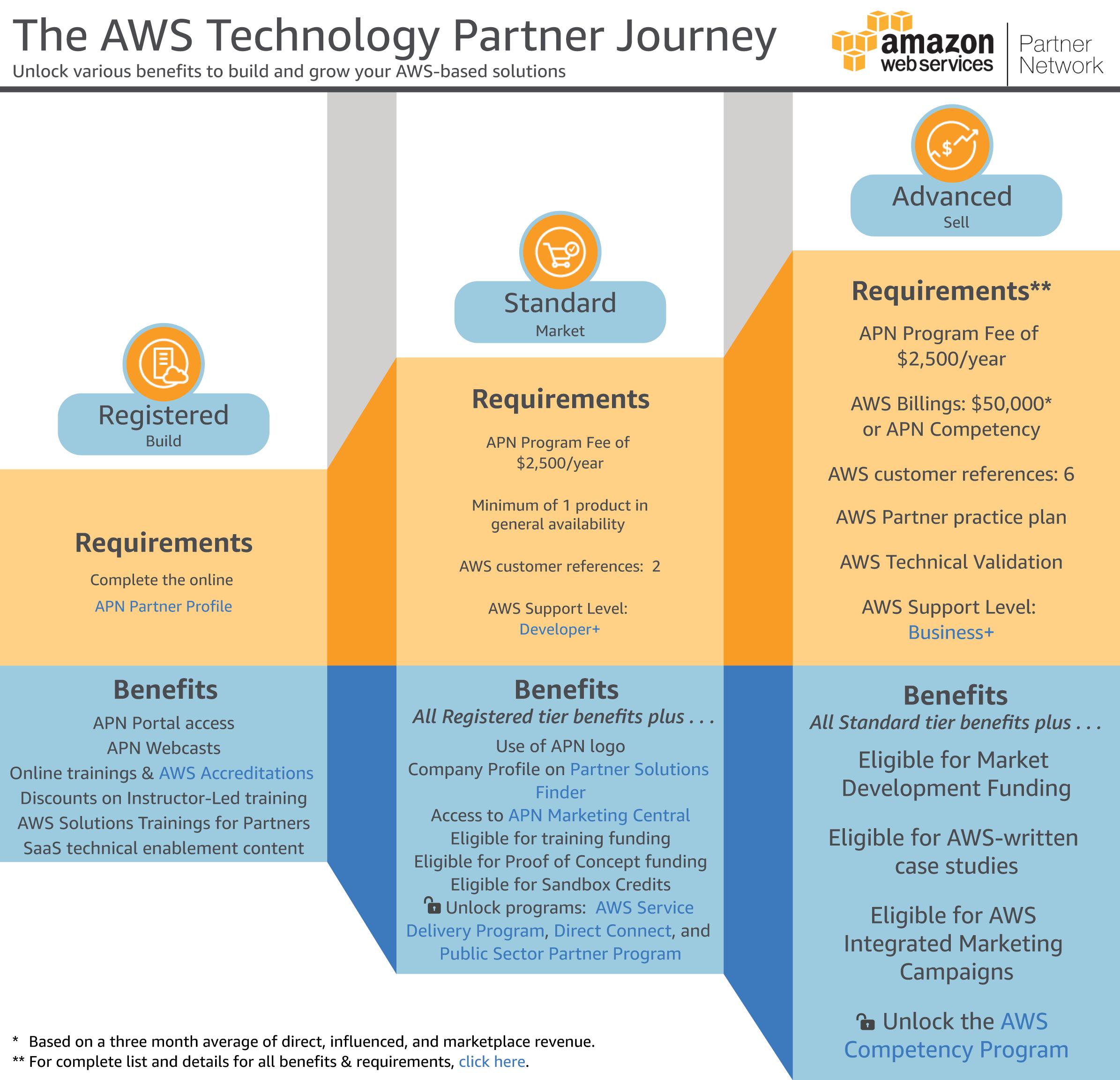 APN Technology Partner Journey
