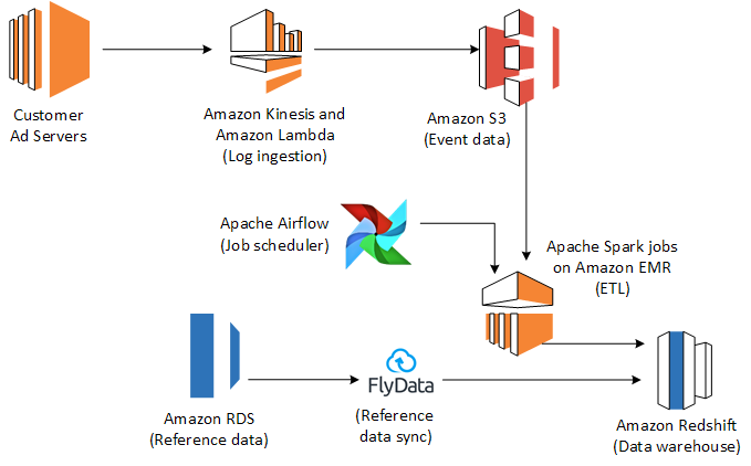 Intent Media Case Study – Amazon Web Services (AWS)