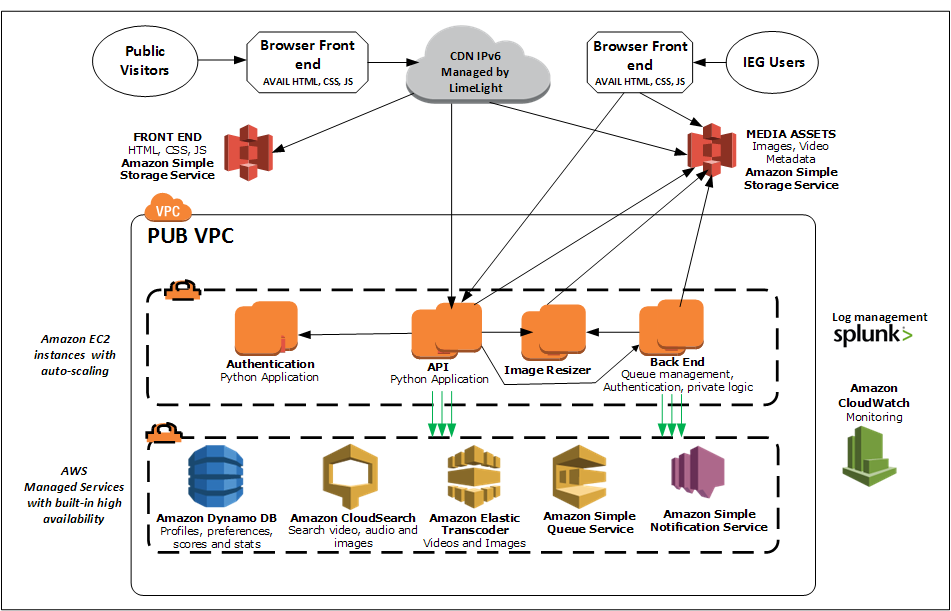 Nasa case study amazon web services aws for Nasa architecture
