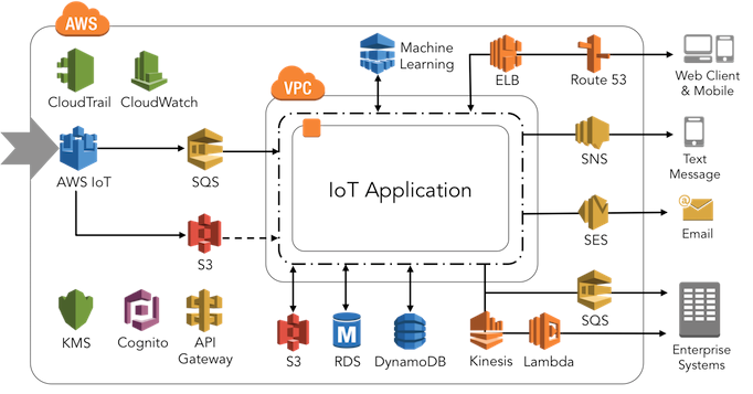 Pentair IoT architecture