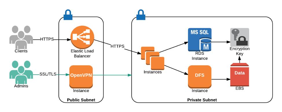 SF Match – Amazon Web Services (AWS)
