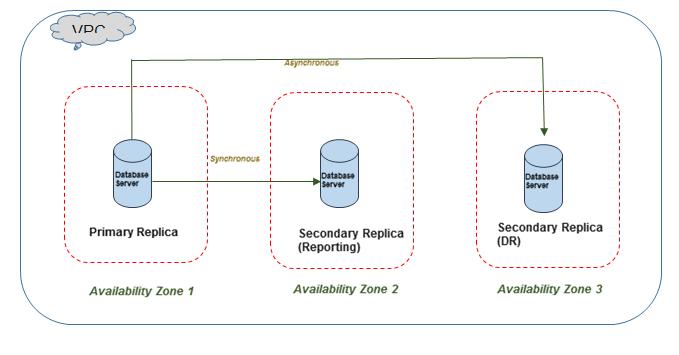 sql server 2008 database architecture diagram sony dadc case study     amazon web services  aws  microsoft sql  sony dadc case study     amazon web