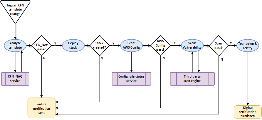 Verizon DSOP Architecture