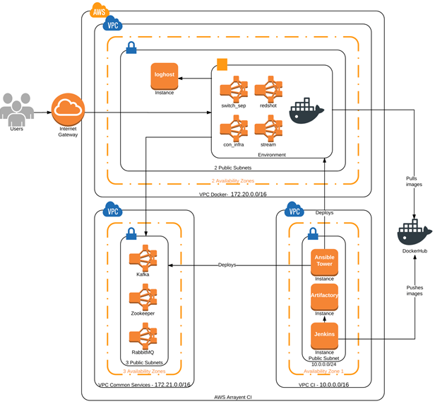 nClouds architecture