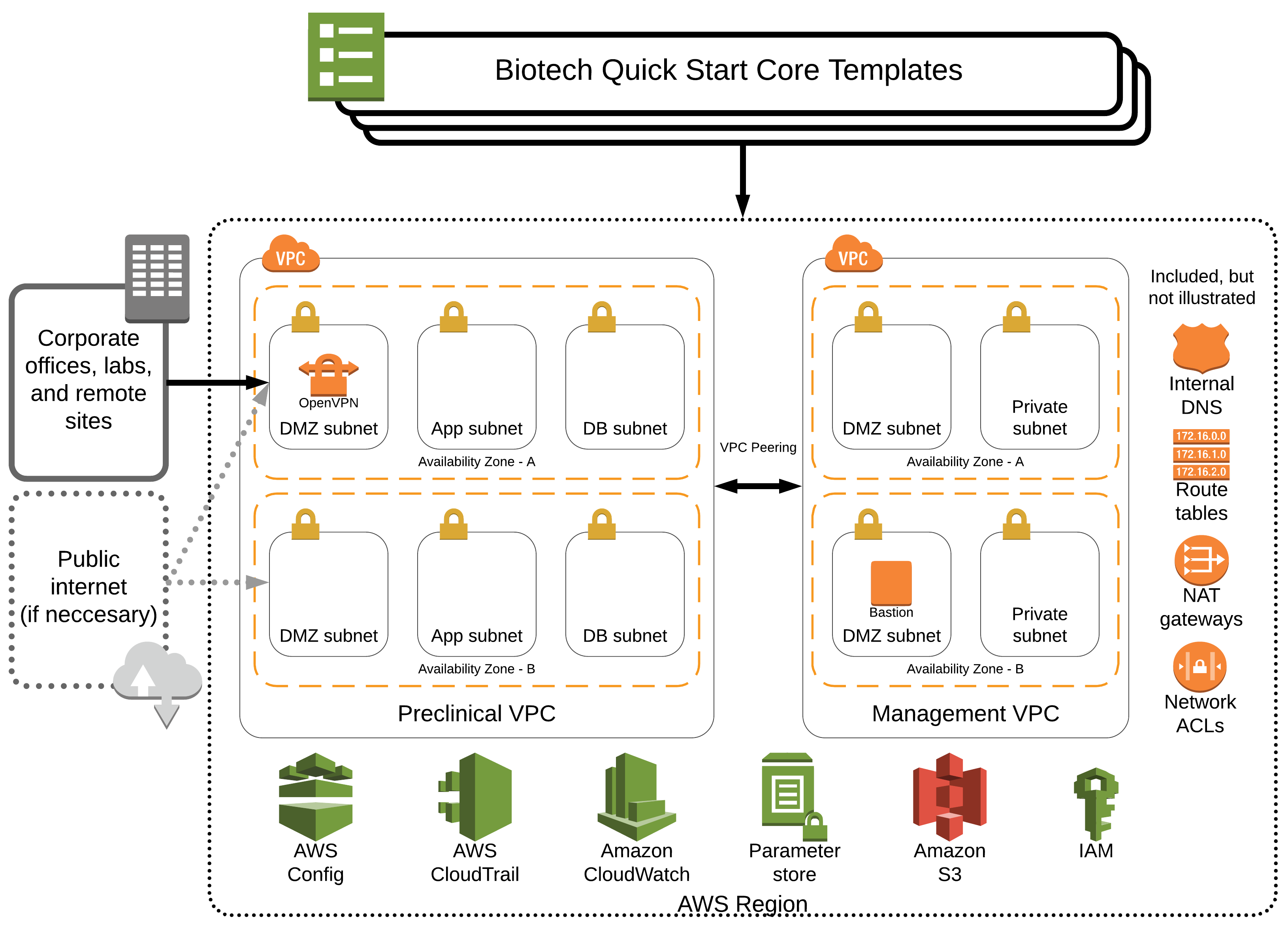 Quick Start architecture for biotech blueprint on the AWS Cloud