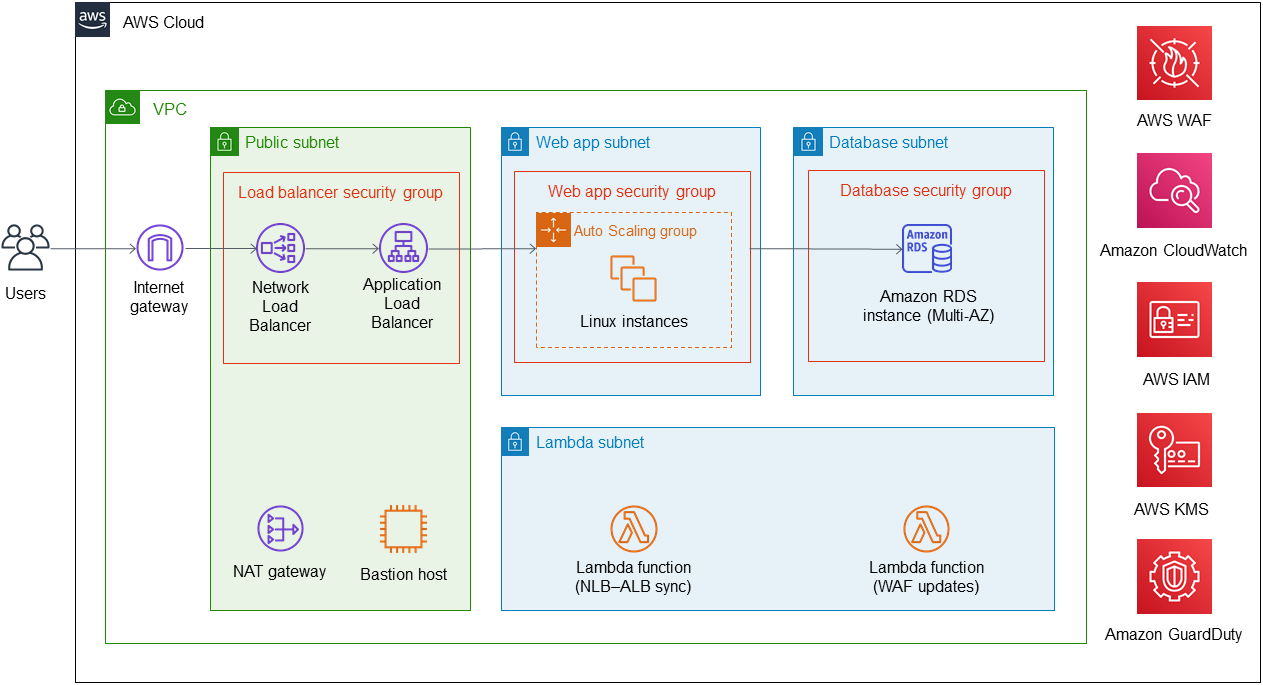 Compliance IRAP PROTECTED architecture on AWS
