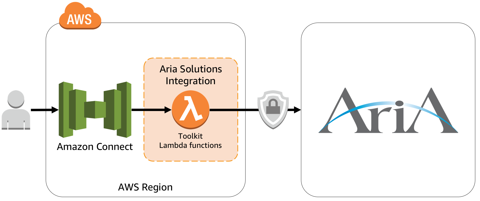 Aria Solutions Toolkit - Amazon Connect integration
