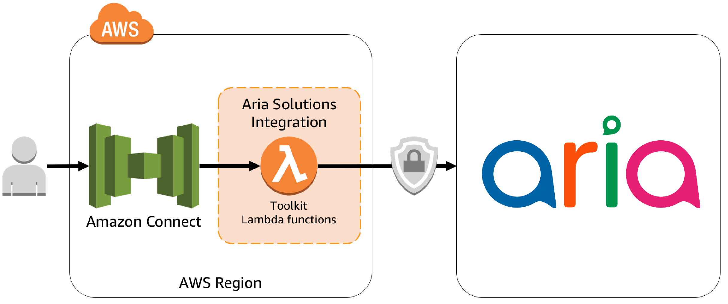 connect-integration-aria-architecture