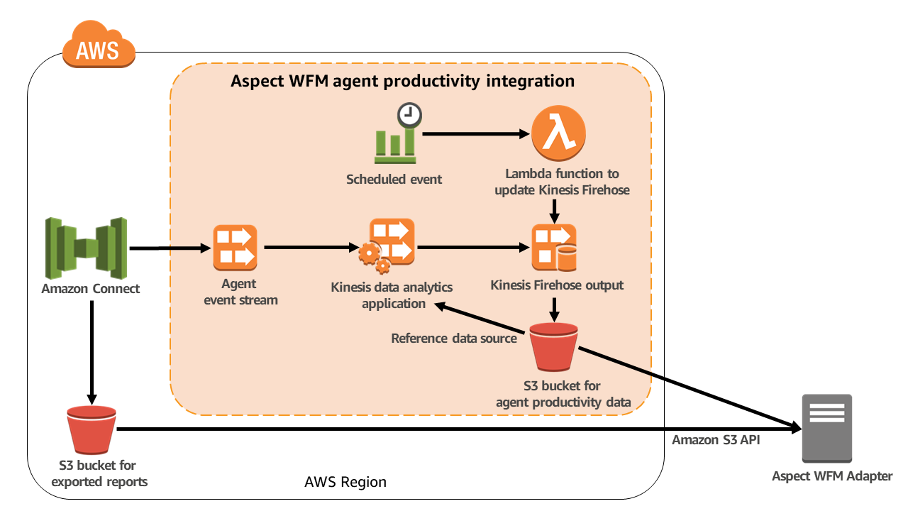 Aspect WFM agent productivity - Amazon Connect integration