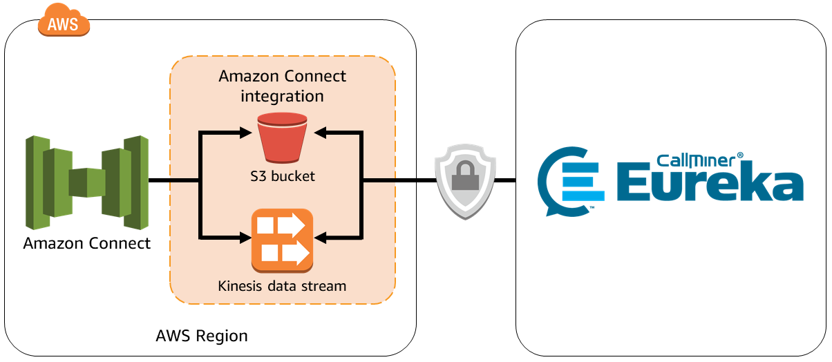 CallMiner Eureka - Intégration d'Amazon Connect