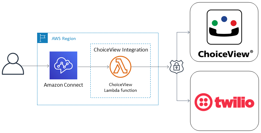 ChoiceView Connect integration