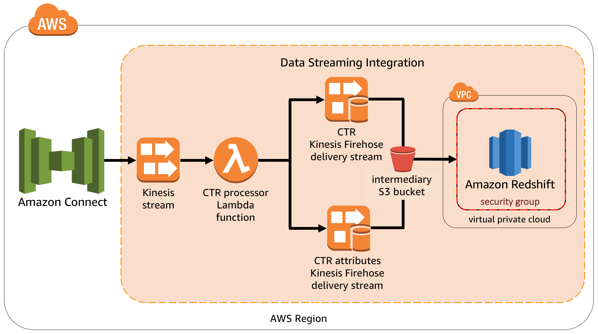 Data streaming - Amazon Connect integration