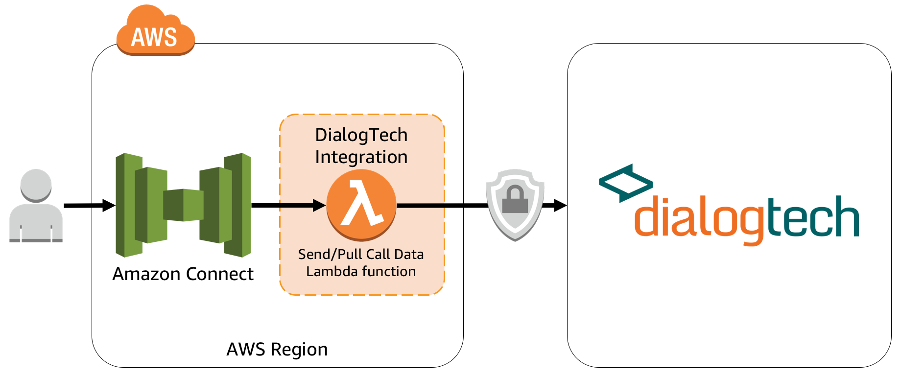 DialogTech - Integrazione con Amazon Connect