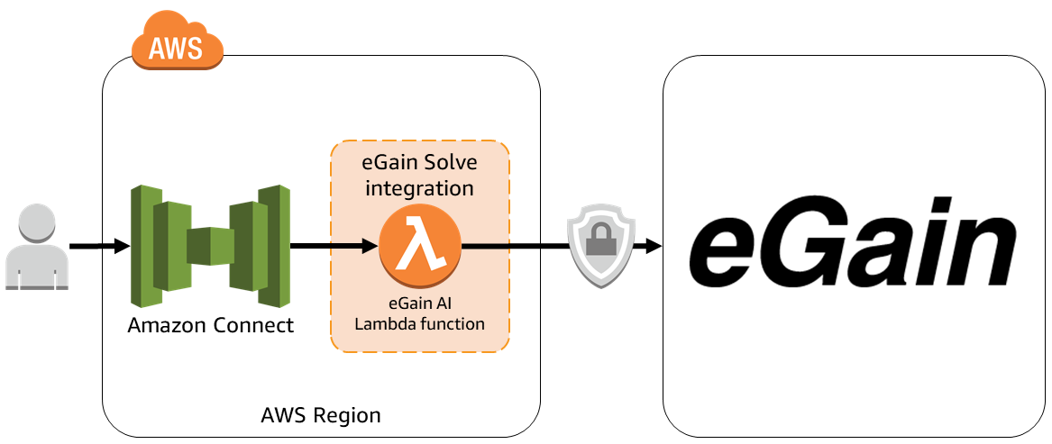 eGain Solve - Amazon Connect integration