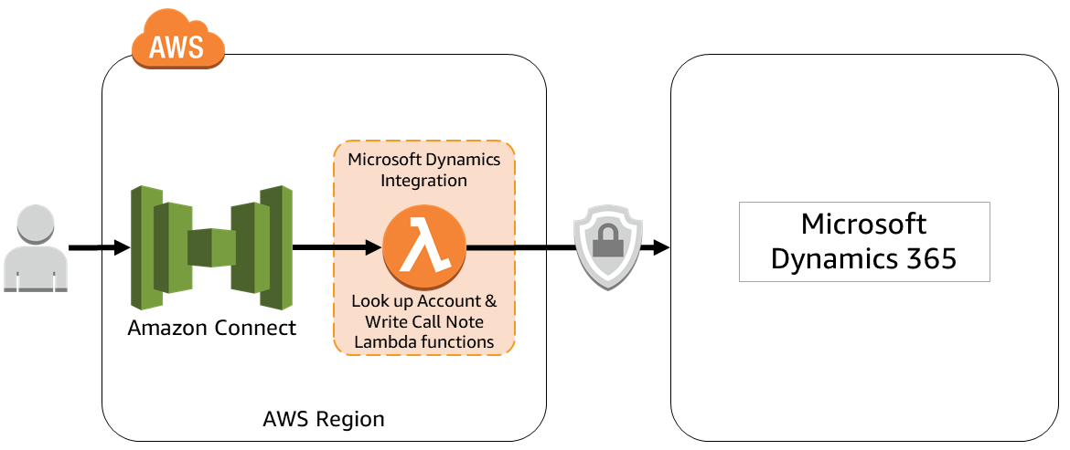 Microsoft Dynamics 365 - Amazon Connect integration