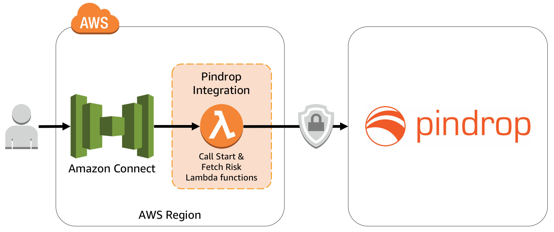 Pindrop – Amazon Connect 整合